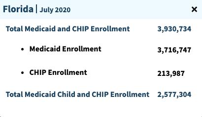 """""""Medicaid enrollment in Florida"""""""