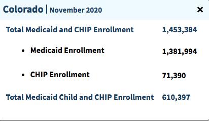 """Number of people on Medicaid in Colorado"""