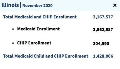 """Number of people on Medicaid in Illinois"""