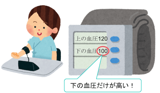 diastolic blood pressure figure2