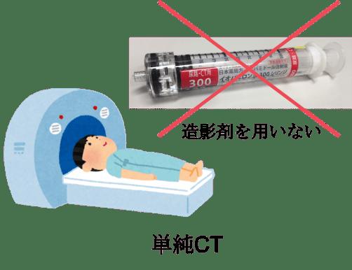 plain CT figure