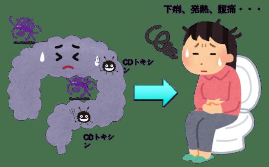 Clostridium difficle-associated diarrhea figure3