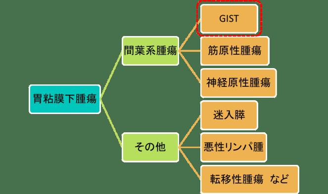 gastric-submucosal-tumor