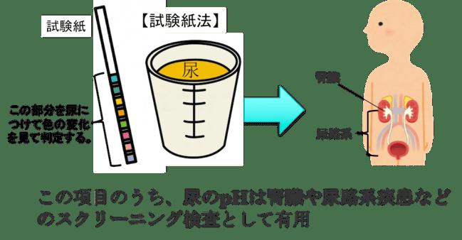 urine ph