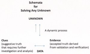 Schemata for Solving The Unknown