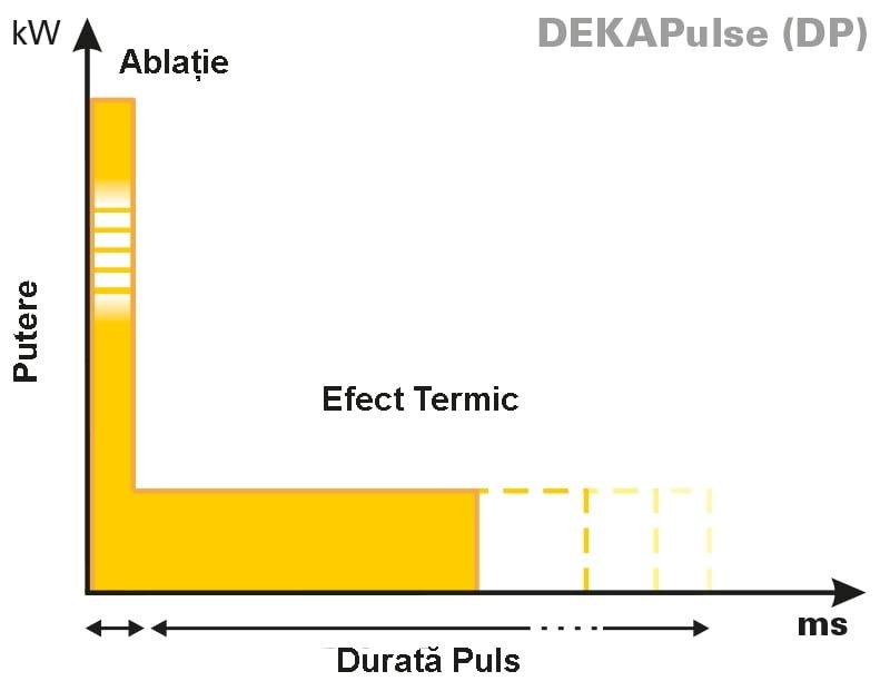 grafic2-DEKAPULSE