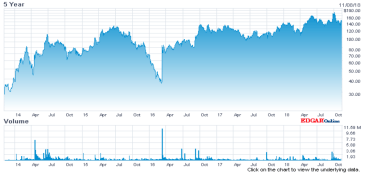 Chart GW Pharmaceuticals 5 year stock price