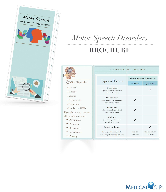 Motor Speech Disorders Brochure