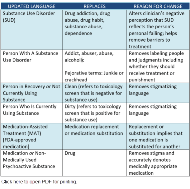 New Medical Terms - Addiction