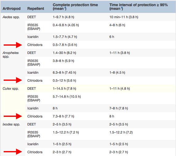étude comparative répulsifs antimoustique