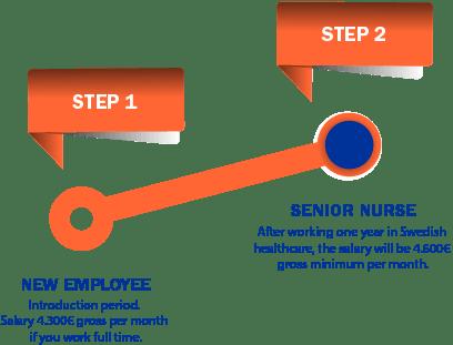 steps for temp nurses