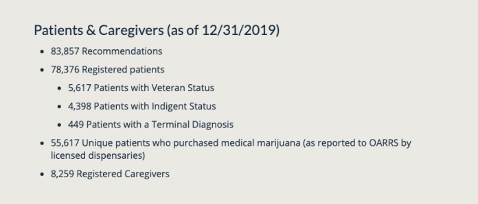 Ohio MMJ Patient information by the numbers