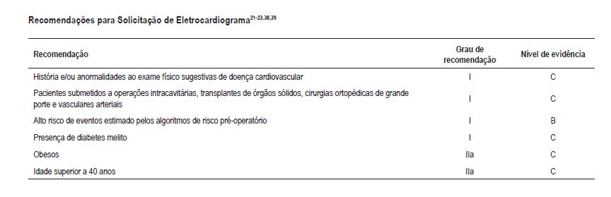 Recomendações para Solicitação de Eletrocardiograma