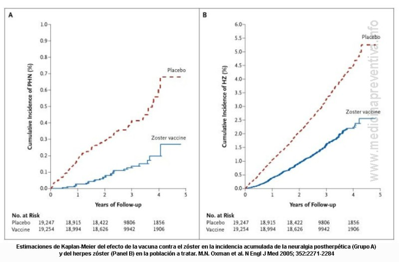 efectividad-vacuna-zoster