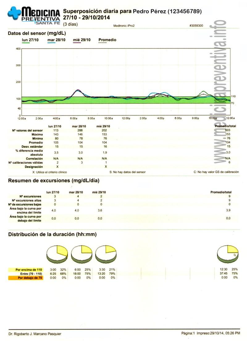 iPro2-Superposicion-diaria