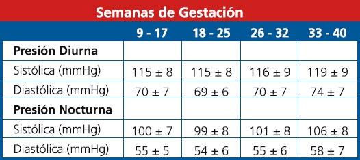 Valores normales de MAPA en el embarazo según las Guías de la Sociedad Europea de Hipertensión 2003