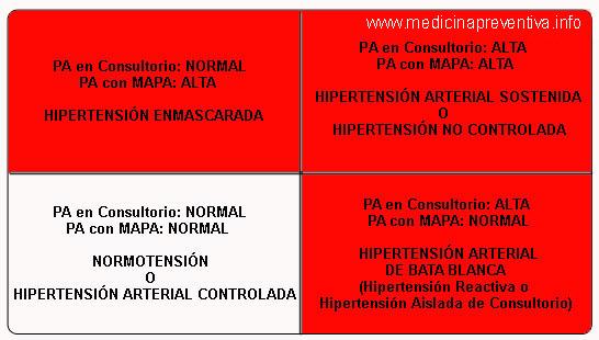 tipos_hipertension