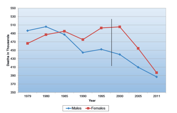 Mortalidad por enfermedades cardiovasculares (ECV) para hombres y mujeres en los Estados Unidos desde 1979 hasta 2011