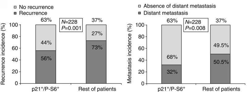 Representación gráfica de la correlación del fenotipo p21 + / P-S6 + y la recurrencia de la enfermedad + doble positivo (izquierda) o metástasis a distancia (a la derecha)