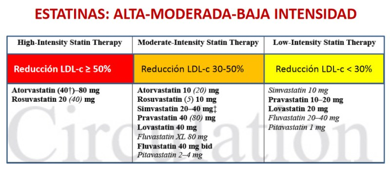 intensidad-estatinas