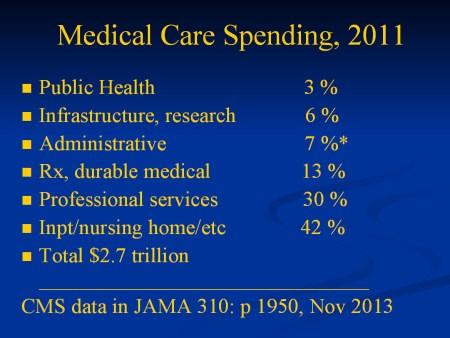medical spending 2013