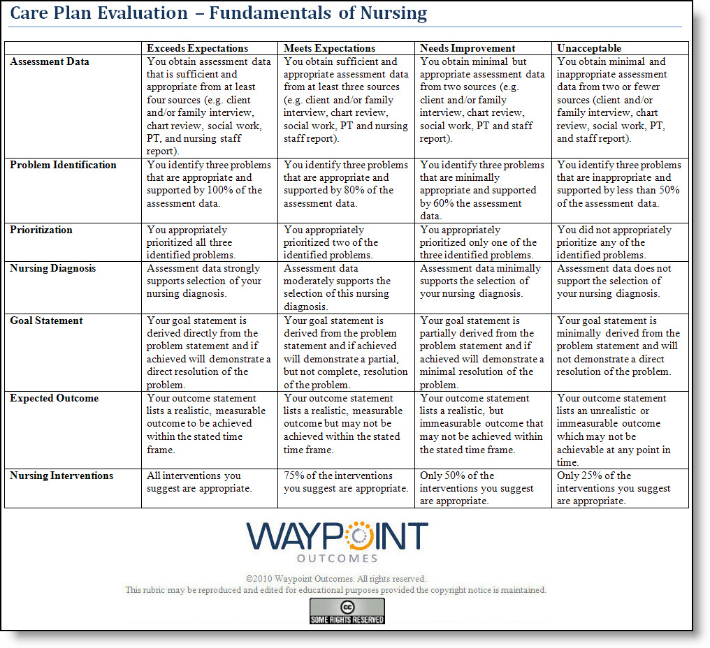 Care Nursing Maternity Plans