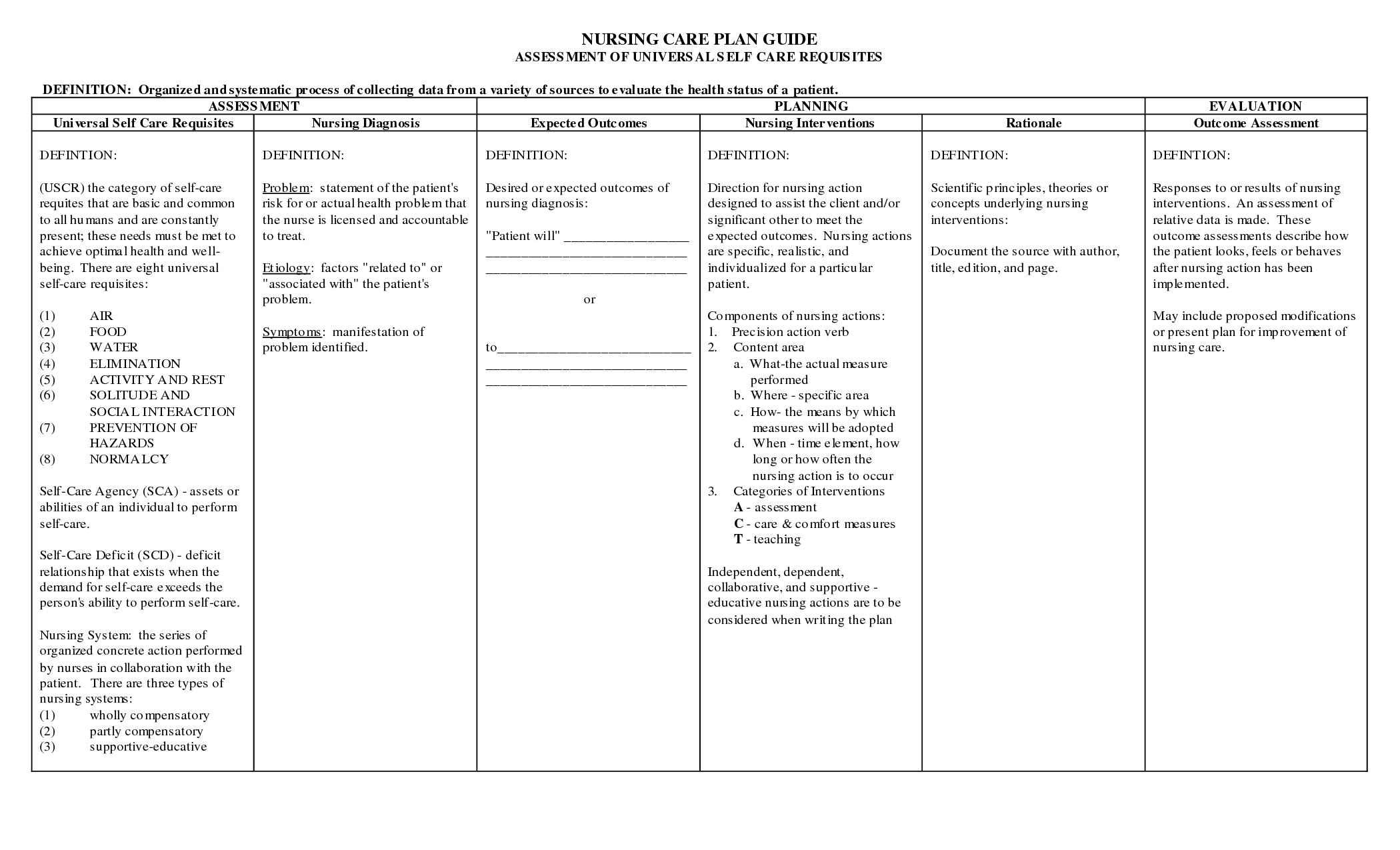 List Of Nanda Nursing Diagnosis Of Chest Medicinebtg