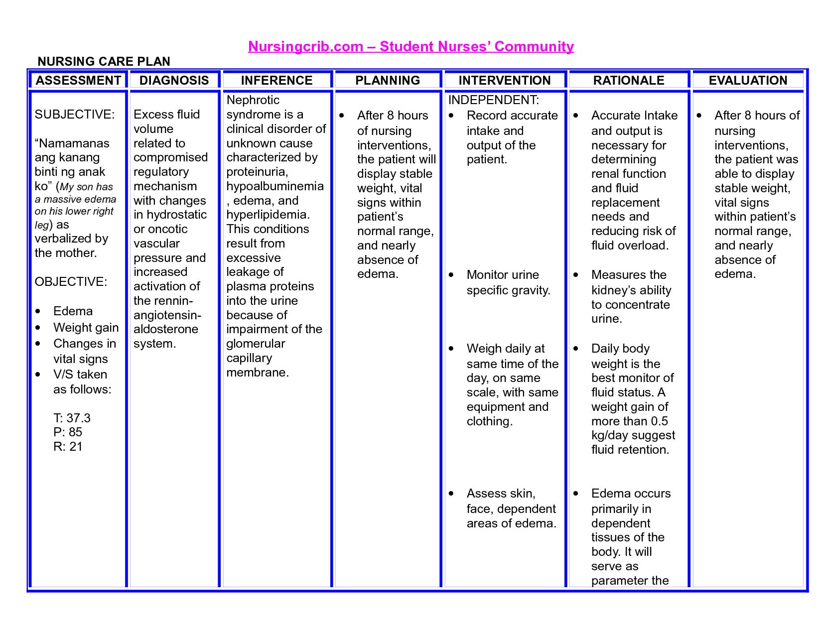 Nanda Nursing Diagnosis Nursing Diagnosis For Epistaxis