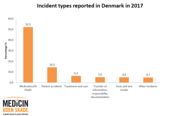 Incident types