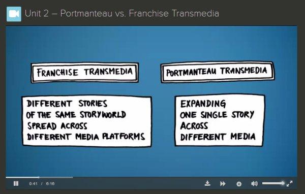 Robert Pratten diagram explaining Franchise Transmedia vs Portmanteau Transmedia