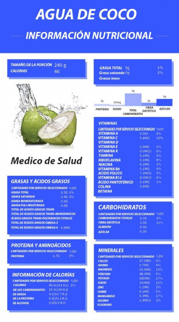 Datos Nutricionales del Agua de Coco ¿el agua de coco es buena para ti? ¿El agua de coco es buena para ti? Coconut Water Nutrition