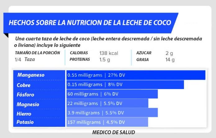 Leche de Coco Nutricion nutrición de leche de coco - 9 beneficios + recetas Nutrición de leche de coco – 9 beneficios + recetas Leche de Coco Nutricion 1