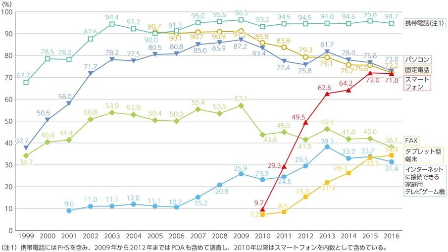 日本の情報通信機器の保有状況の推移(世帯)