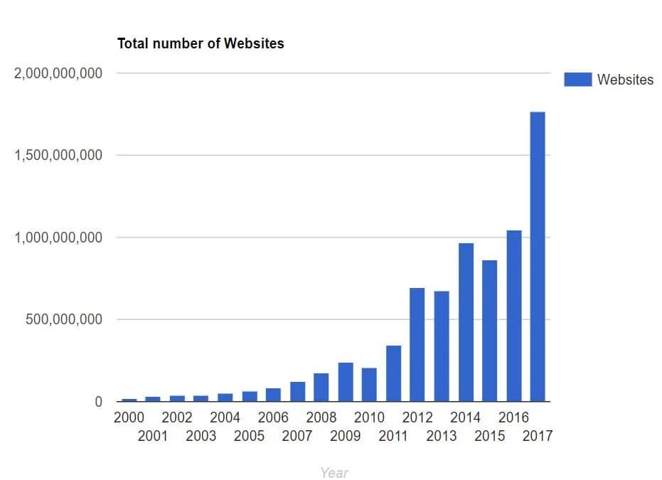 webサイト数