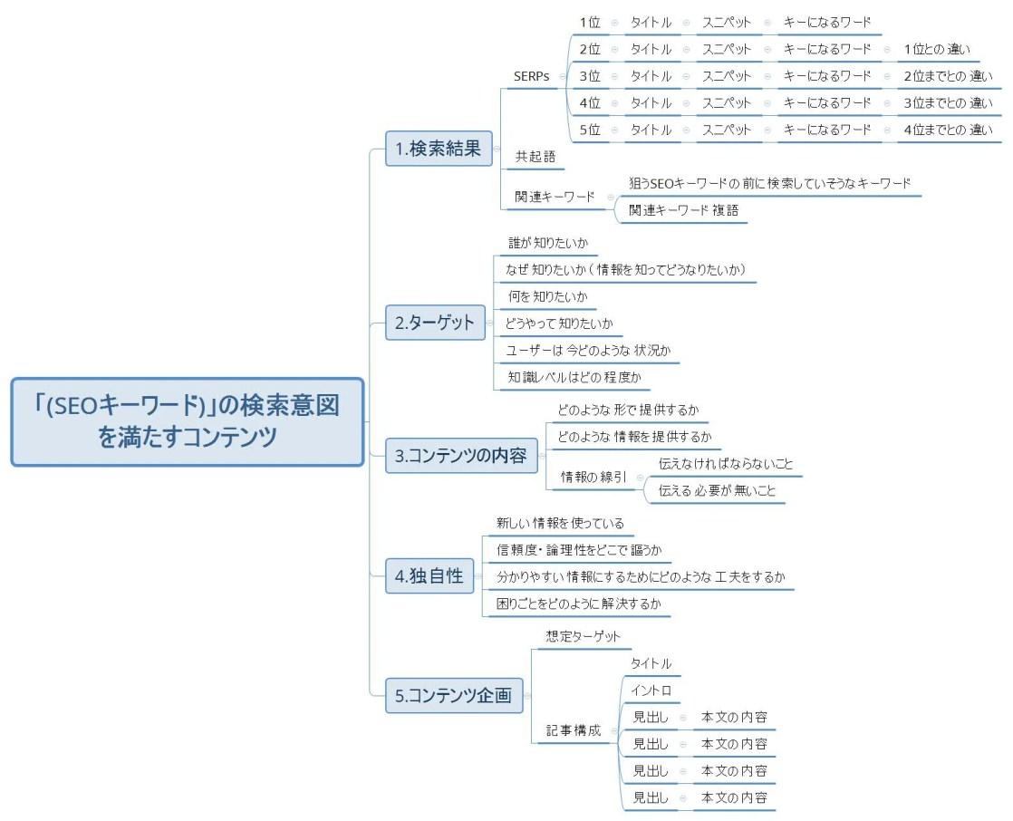 「(SEOキーワード)」の検索意図を整理するマインドマップ