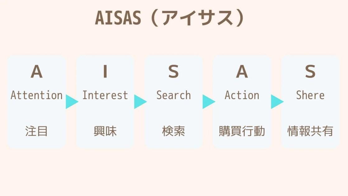 AISAS