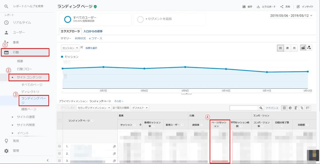 Googleアナリティクスでページごとのページ/セッションを確認する方法