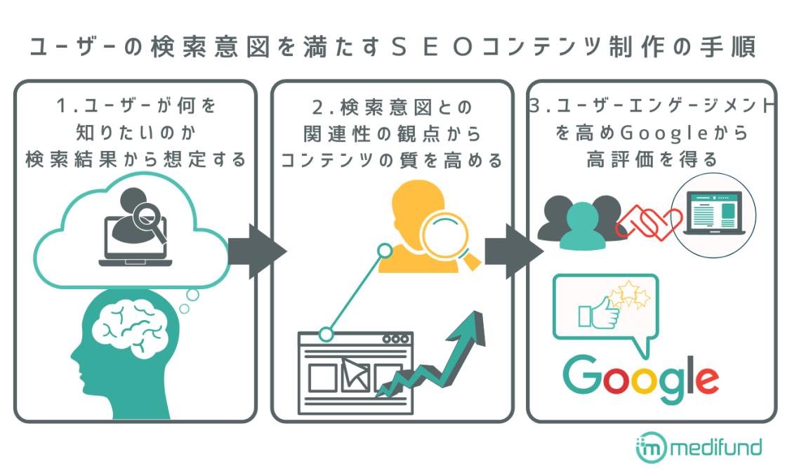 ユーザーの検索意図を満たすSEOコンテンツ制作の手順