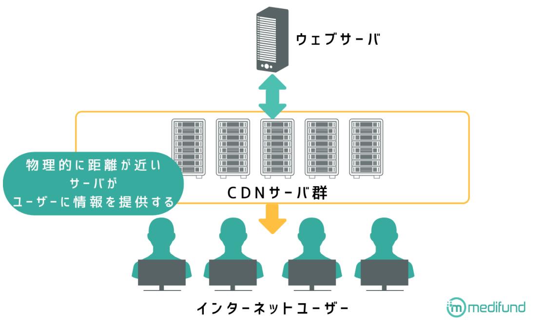 CDNの役割