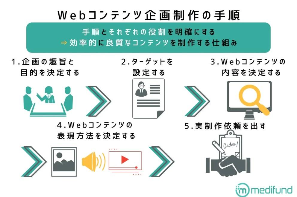 webコンテンツ企画制作の手順