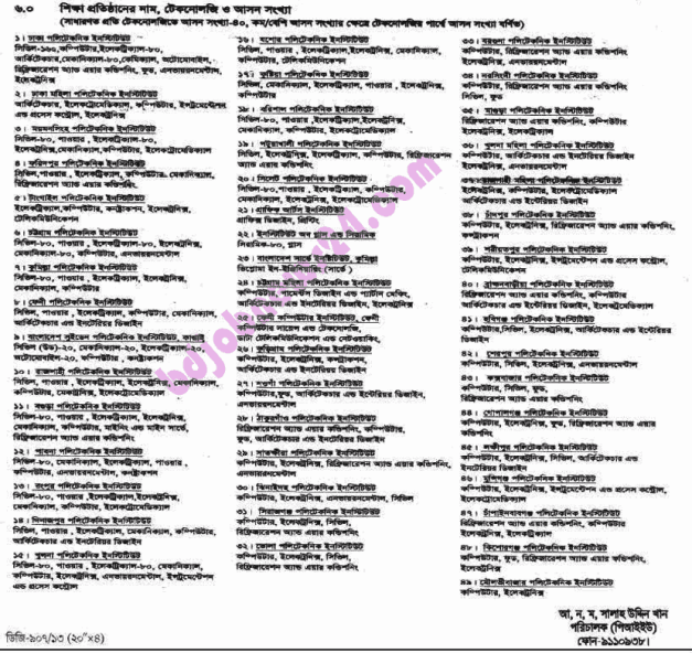 Name of the polytechnic institues and available seats