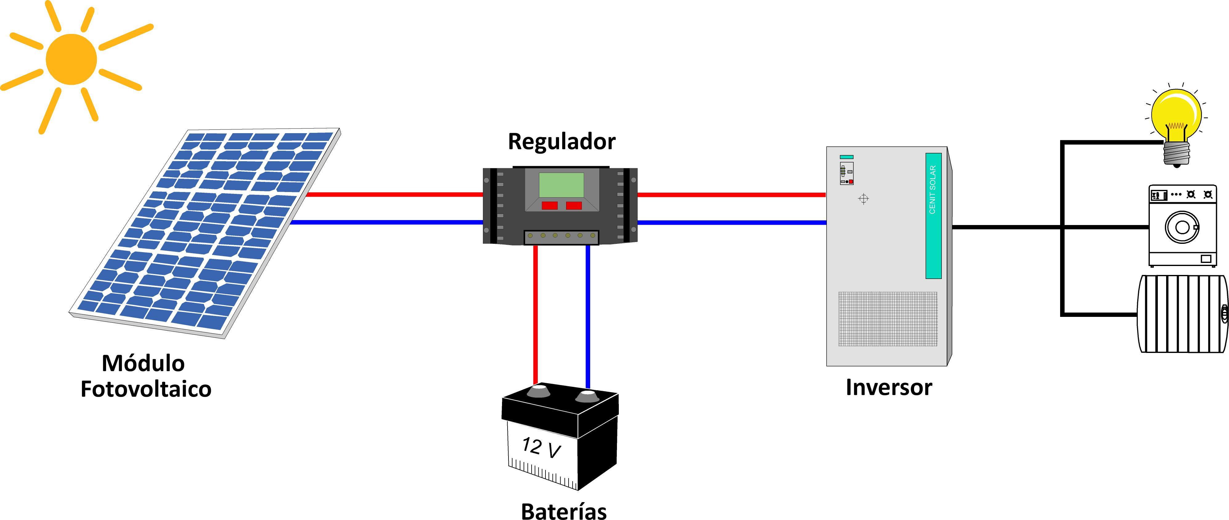 Esquema de una instalaci n fotovoltaica medioambiente y for Instalacion fotovoltaica conectada a red