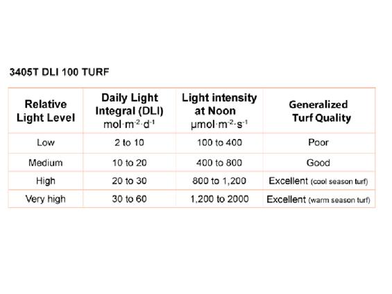 LightScout DLI 100 Medidor de Luz