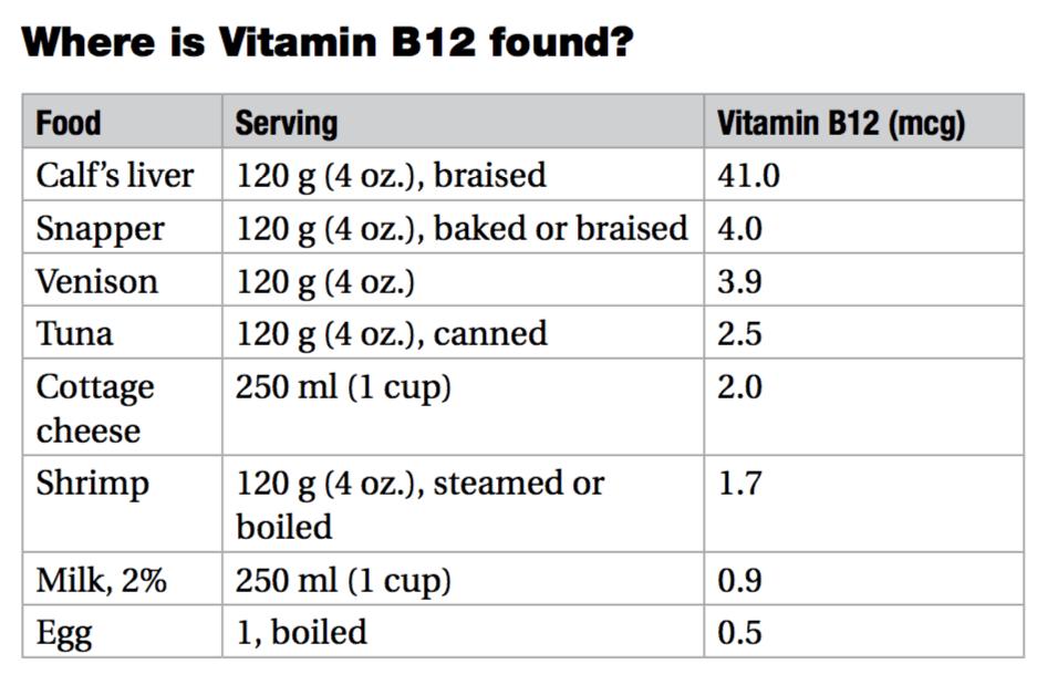 vitamin b12 food chart
