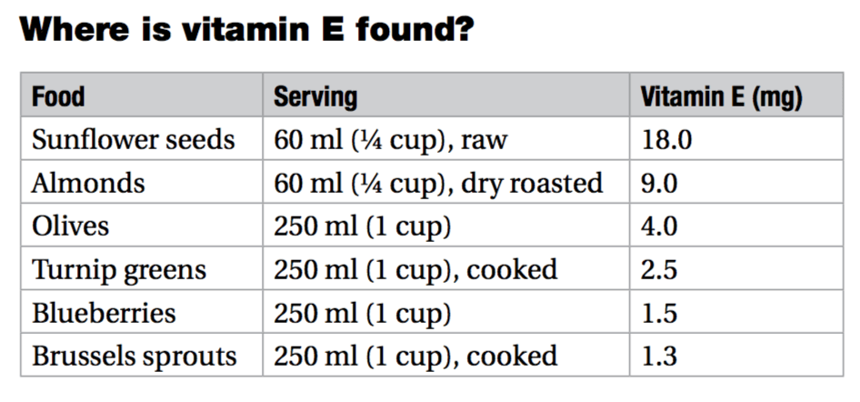 vitamin e food chart