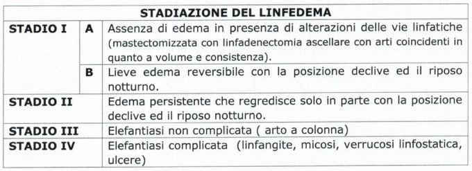 Stadiazione del linfedema