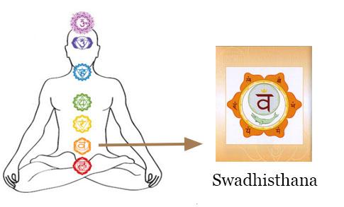 Chakra Meditation : Image of Swadishtan (Sacral) Chakra