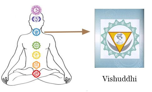Chakra Meditation : Image of Vishuddhi (Throat) Chakra