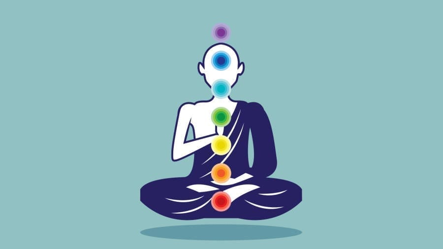 Know your 7 Chakras : Chakras 101