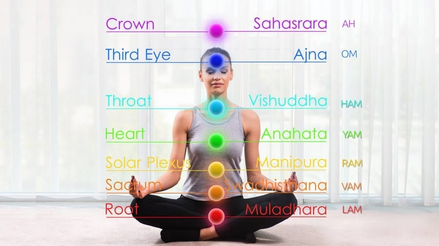 7 Chakras Cyclic Chanting Meditation : Root Chakra to Crown Chakra to Root Chakra.